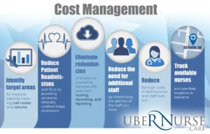 Total Triage Cost Management